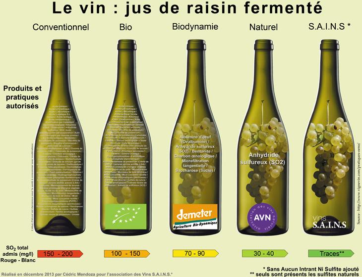 Quantité de sulfites dans le vin