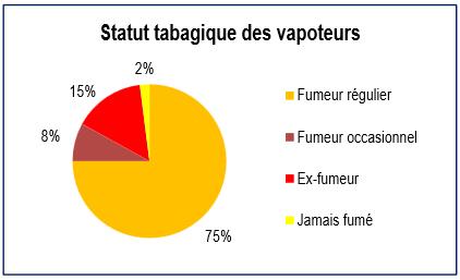 Statut tabagique des vapoteurs